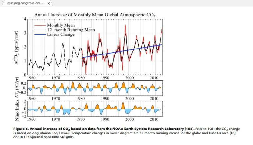 annual increase month global atmos c02